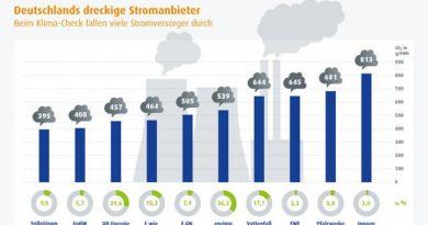Deutschlands dreckige Stromanbieter