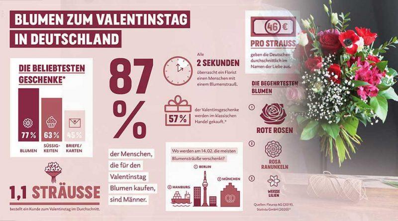 Valentinstag: im Auftrag der Liebe