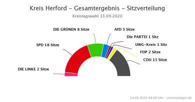 Kreistagswahl 2020 Kreis Herford Ergebnisse